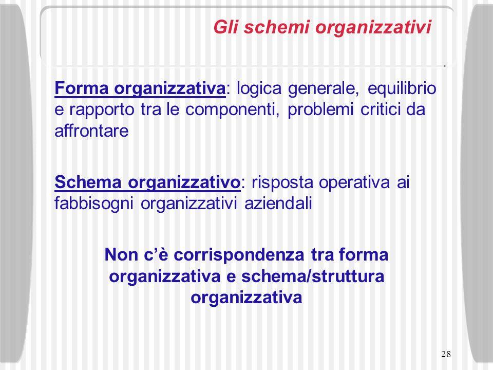 Gli schemi organizzativi