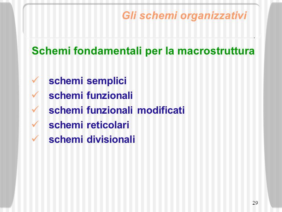 Schemi fondamentali per la macrostruttura