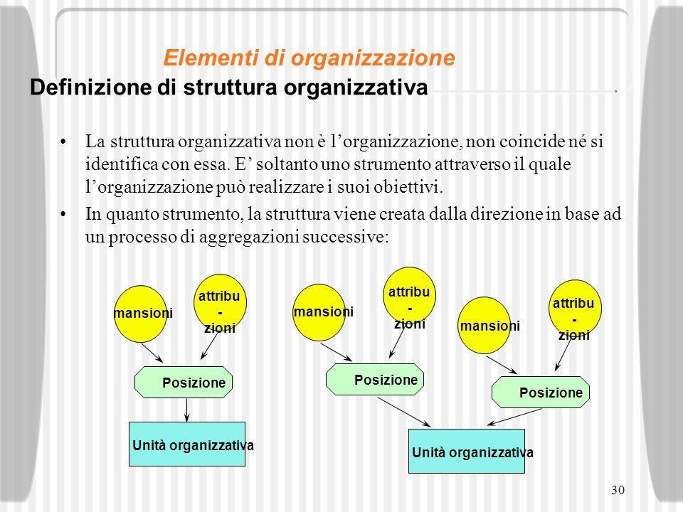 Elementi di organizzazione