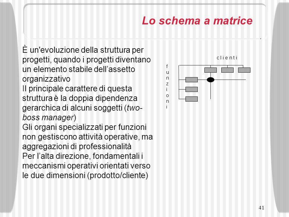 Lo schema a matrice È un evoluzione della struttura per progetti, quando i progetti diventano un elemento stabile dell'assetto organizzativo.