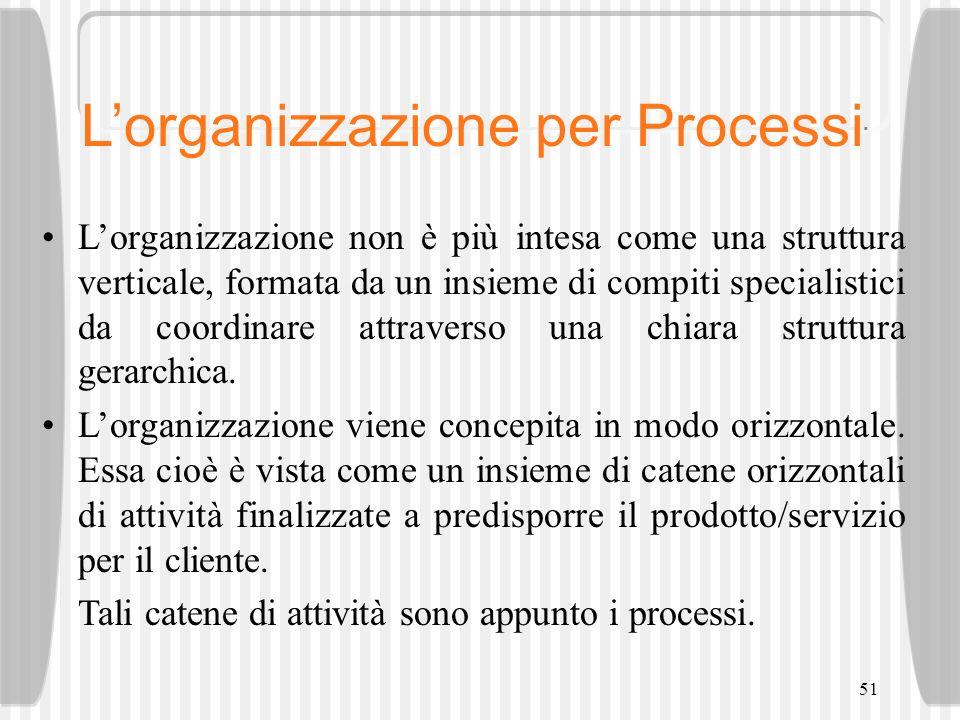 L'organizzazione per Processi