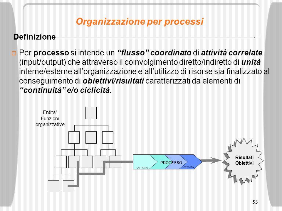 Organizzazione per processi