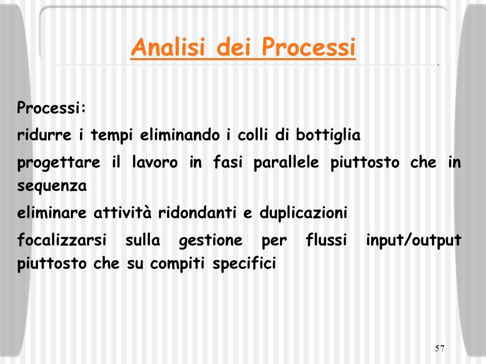 Analisi dei Processi Processi: