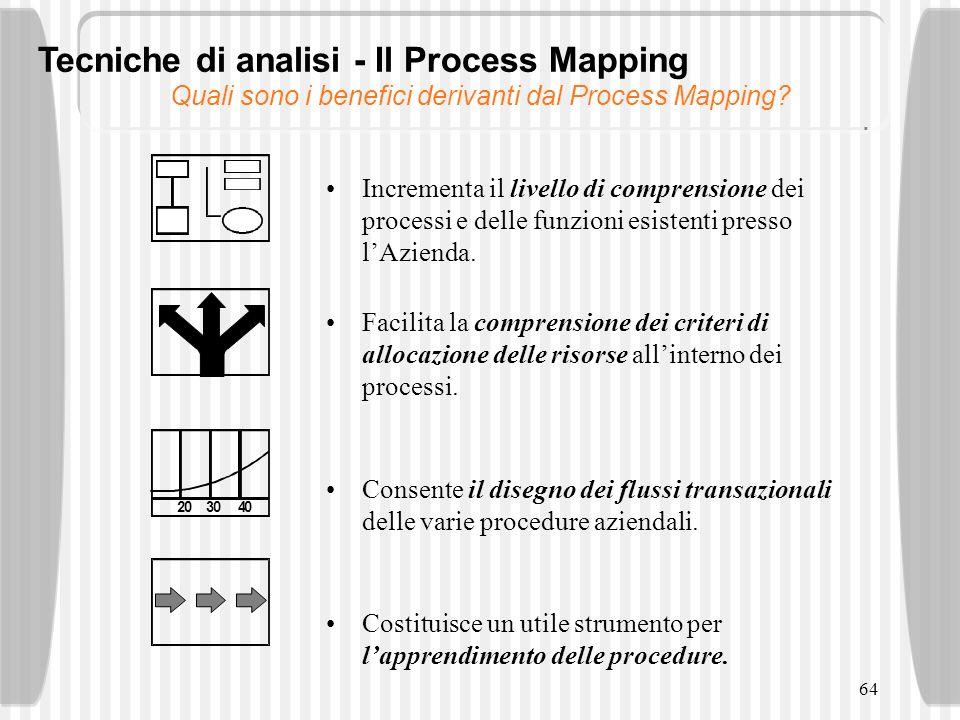 Quali sono i benefici derivanti dal Process Mapping