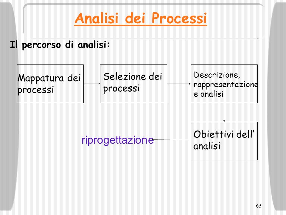 Analisi dei Processi riprogettazione Il percorso di analisi: