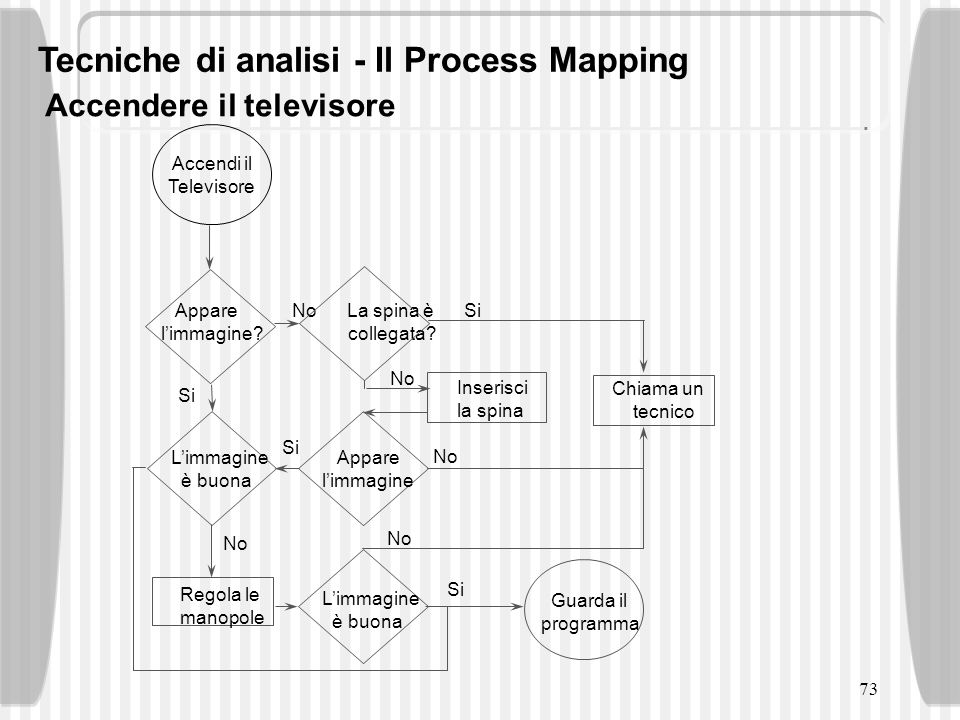 Tecniche di analisi - Il Process Mapping