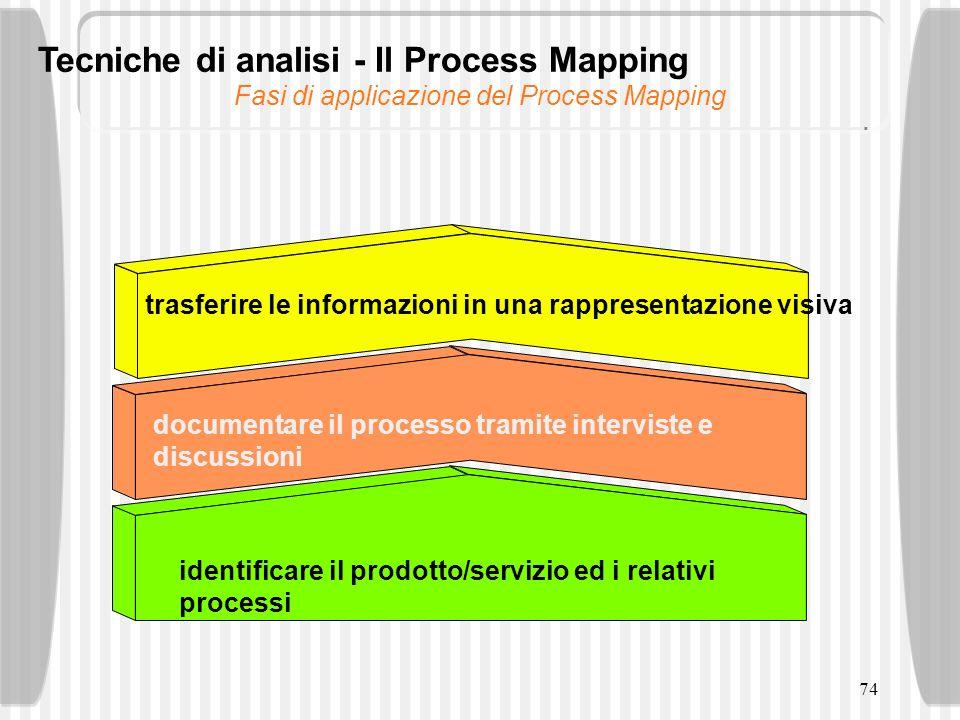 Fasi di applicazione del Process Mapping