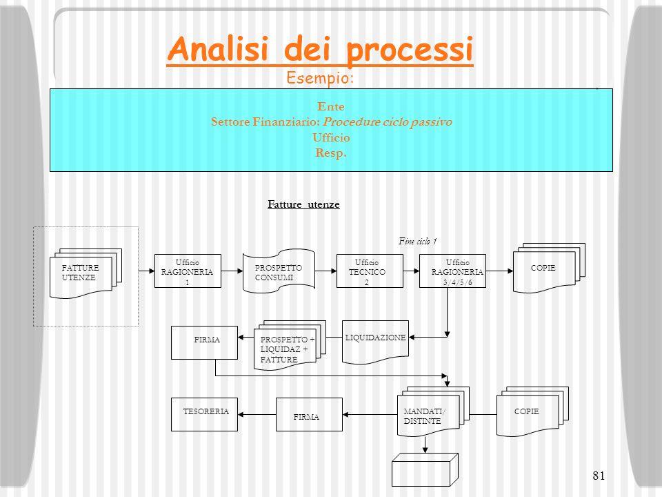 Ente Settore Finanziario: Procedure ciclo passivo Ufficio Resp.