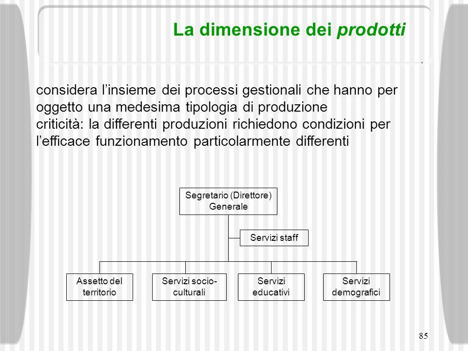 La dimensione dei prodotti