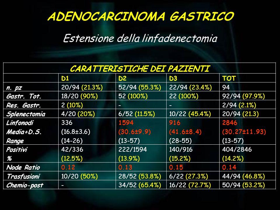 ADENOCARCINOMA GASTRICO CARATTERISTICHE DEI PAZIENTI