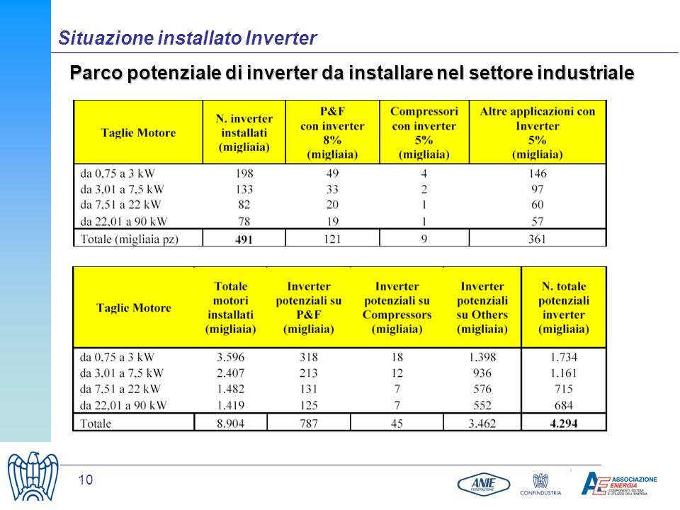 Parco potenziale di inverter da installare nel settore industriale