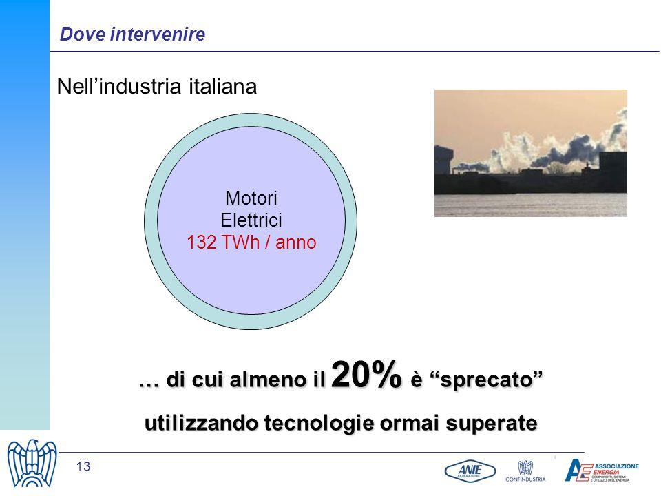 nell'industria italiana