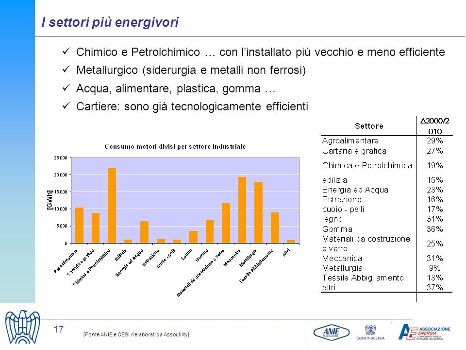 I settori più energivori