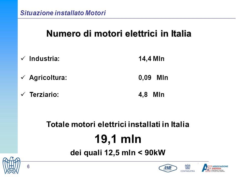 19,1 mln Numero di motori elettrici in Italia