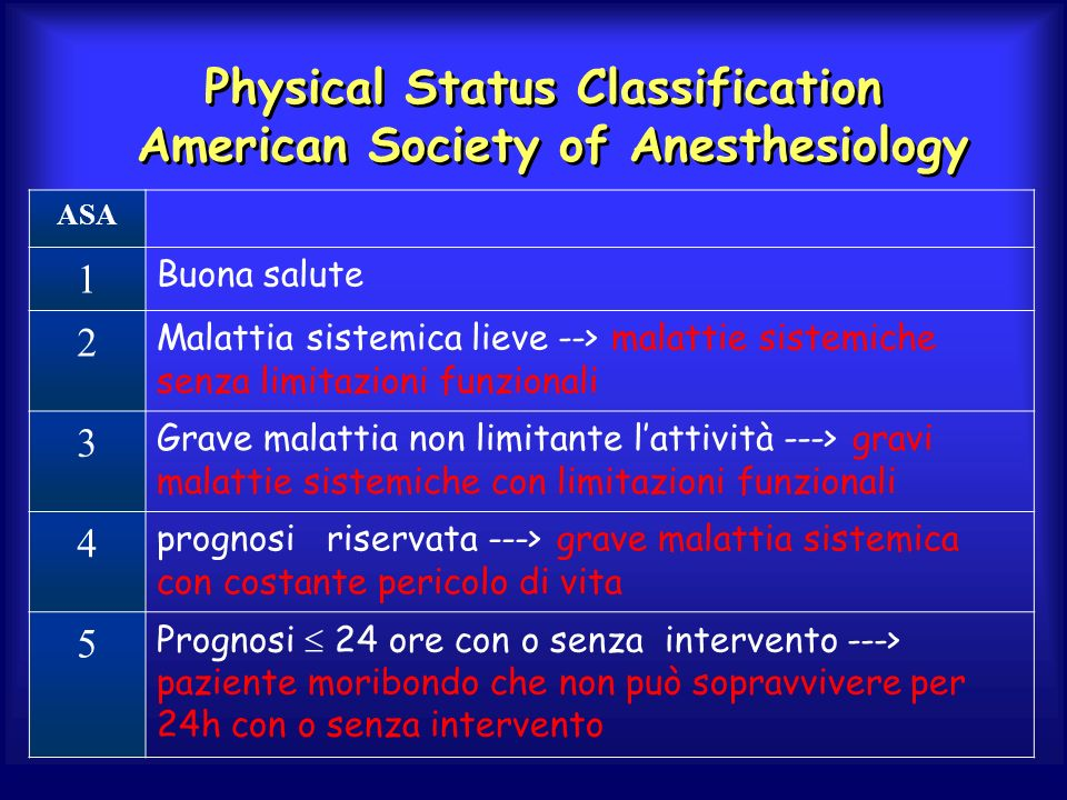 Physical Status Classification American Society of Anesthesiology