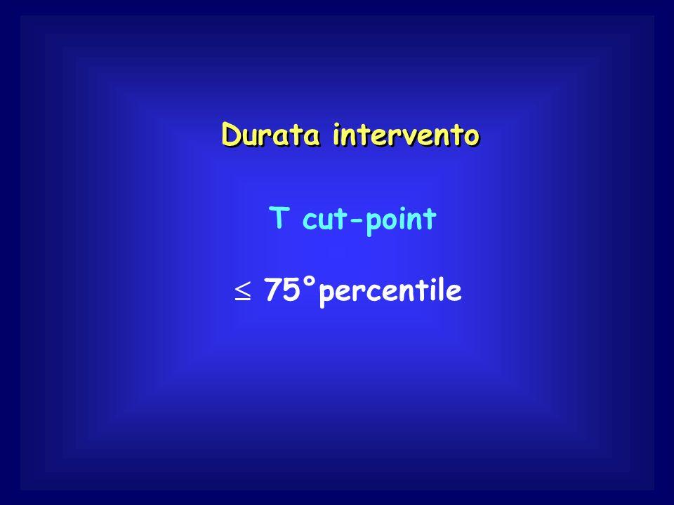 Durata intervento T cut-point  75°percentile