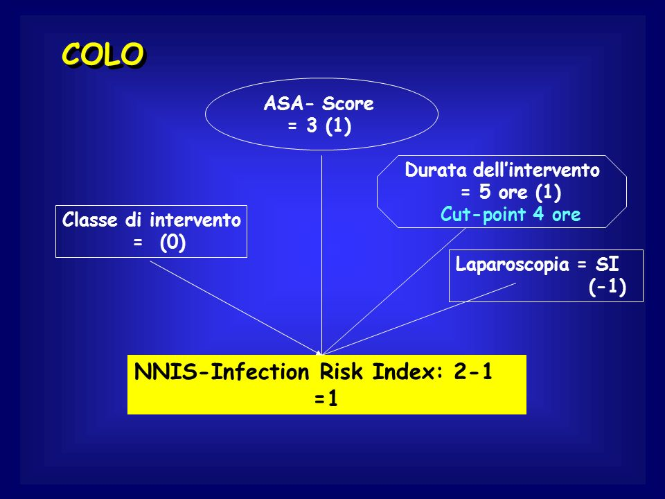 COLO NNIS-Infection Risk Index: 2-1 =1 ASA- Score = 3 (1)