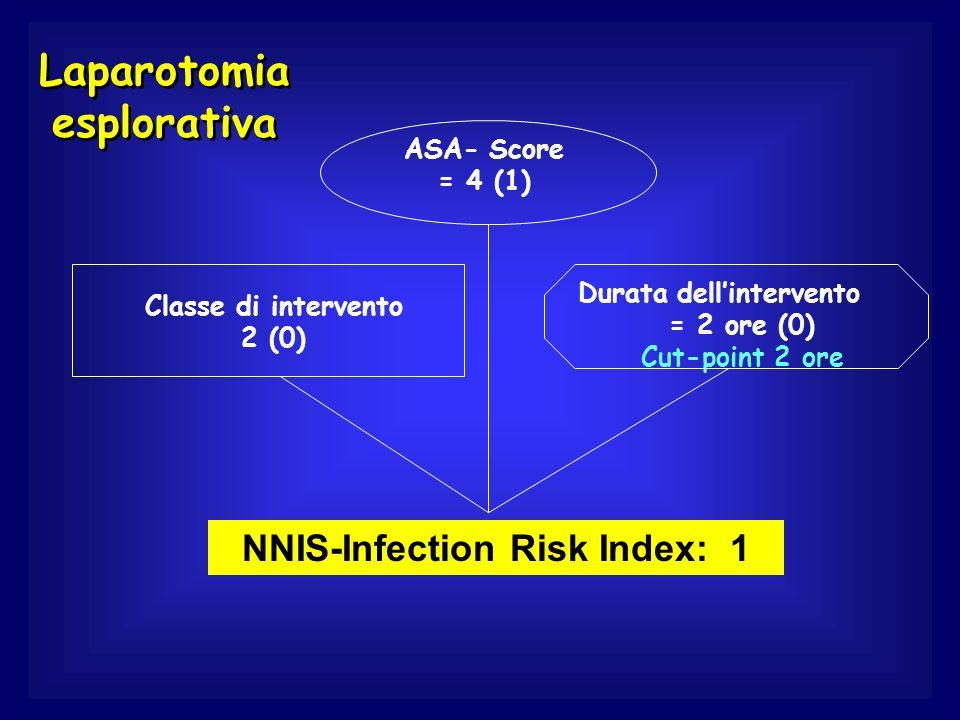 Laparotomia esplorativa NNIS-Infection Risk Index: 1