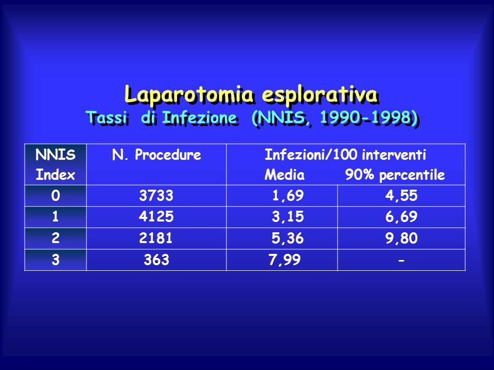 Laparotomia esplorativa Tassi di Infezione (NNIS, 1990-1998)
