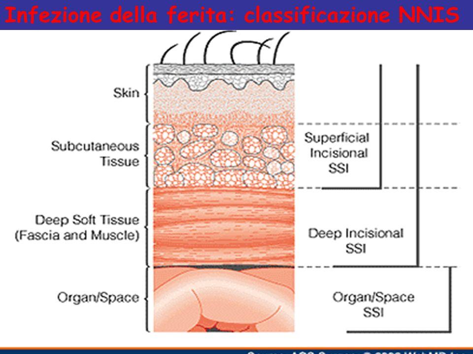 Infezione della ferita: classificazione NNIS