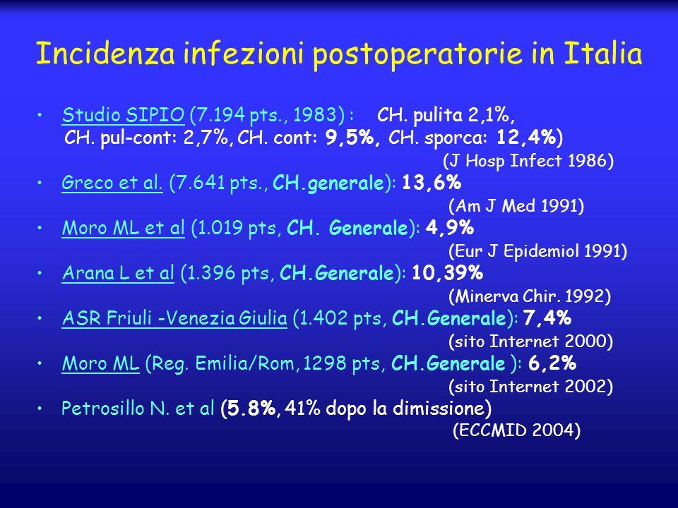 Incidenza infezioni postoperatorie in Italia