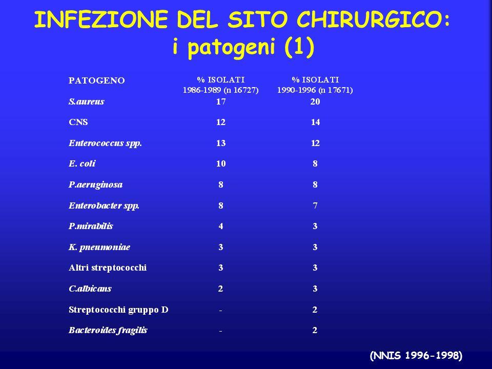INFEZIONE DEL SITO CHIRURGICO: i patogeni (1)