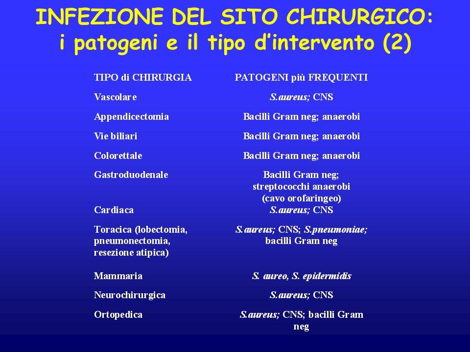 INFEZIONE DEL SITO CHIRURGICO: i patogeni e il tipo d'intervento (2)