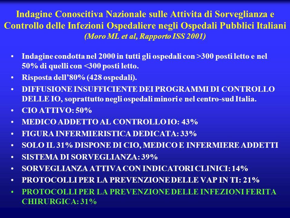 Indagine Conoscitiva Nazionale sulle Attivita di Sorveglianza e Controllo delle Infezioni Ospedaliere negli Ospedali Pubblici Italiani (Moro ML et al, Rapporto ISS 2001)