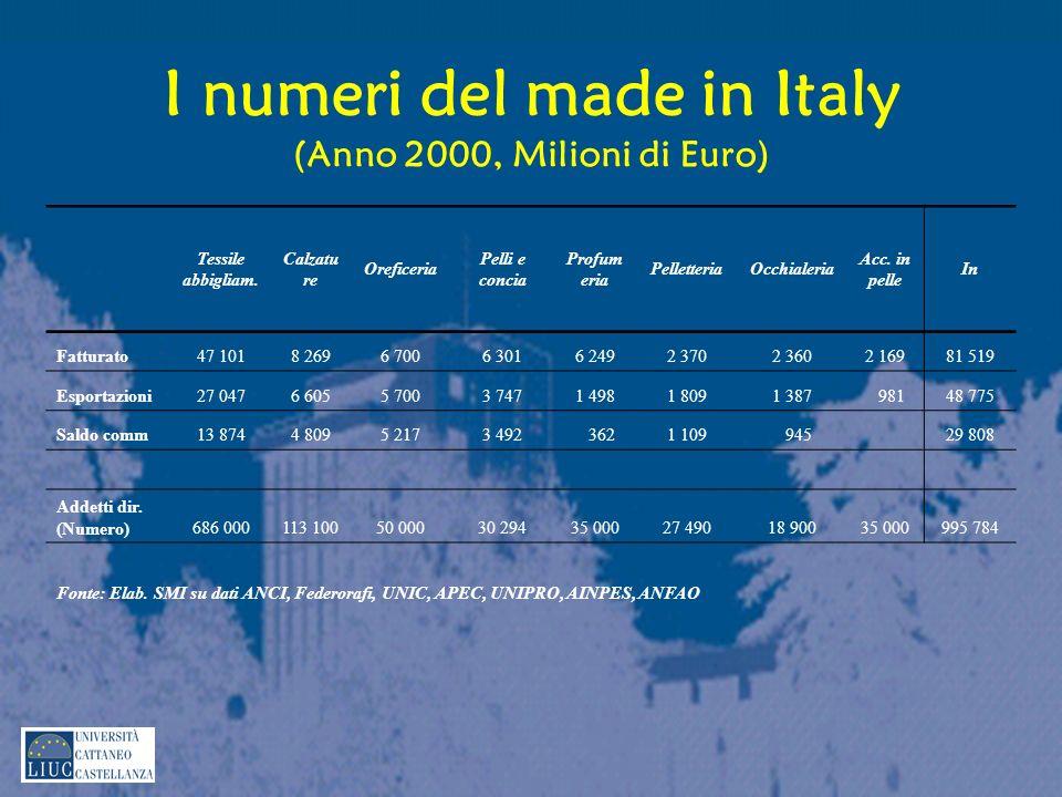 I numeri del made in Italy (Anno 2000, Milioni di Euro)