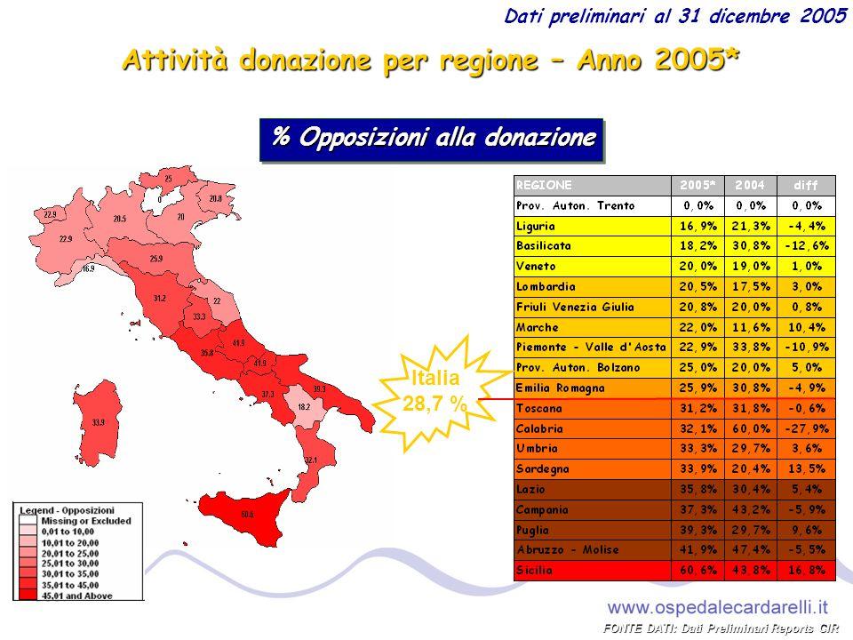Attività donazione per regione – Anno 2005*