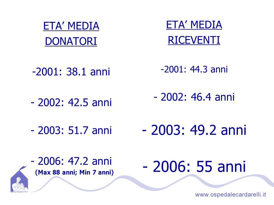 - 2006: 55 anni - 2003: 49.2 anni ETA' MEDIA ETA' MEDIA RICEVENTI
