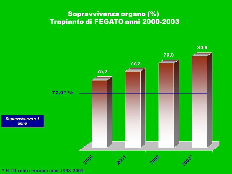 Sopravvivenza organo (%) Trapianto di FEGATO anni 2000-2003