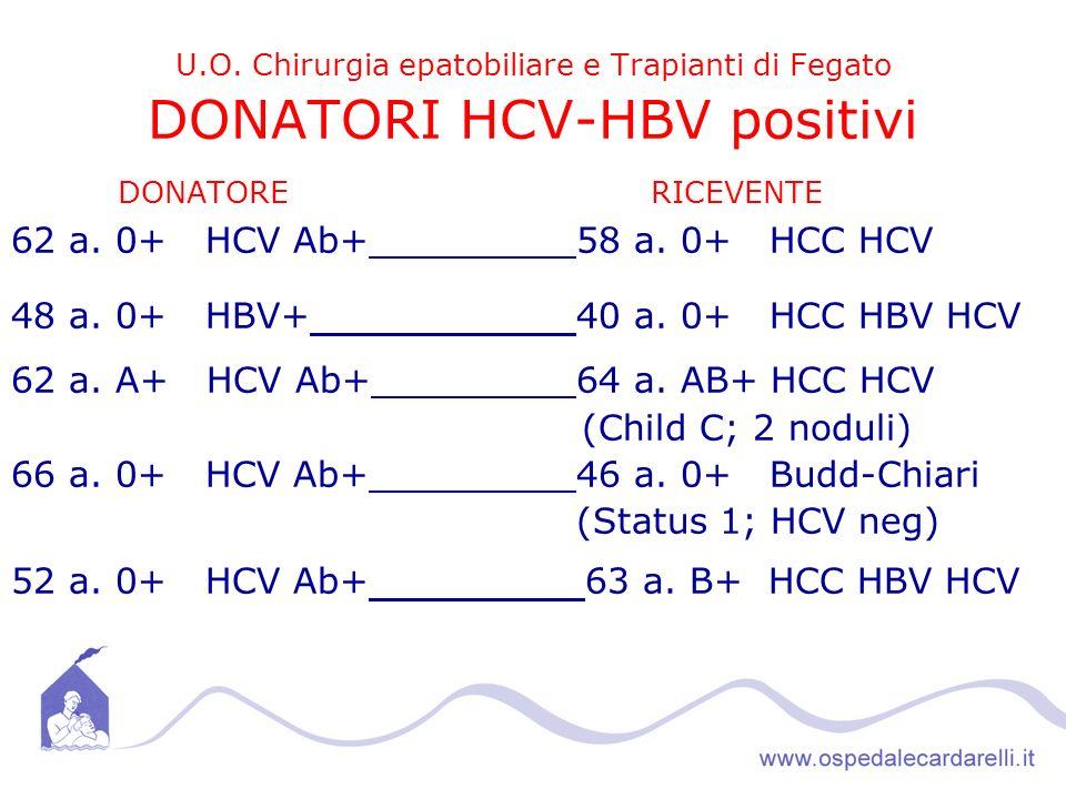 DONATORE RICEVENTE 62 a. 0+ HCV Ab+ 58 a. 0+ HCC HCV
