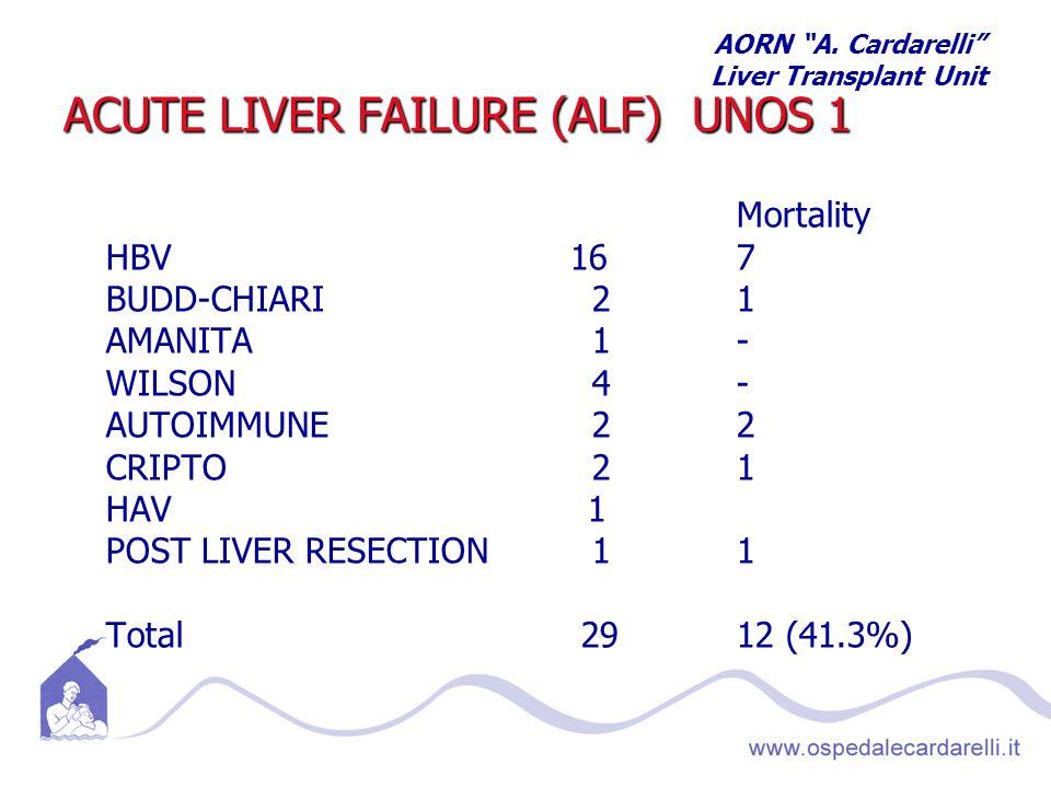 ACUTE LIVER FAILURE (ALF) UNOS 1
