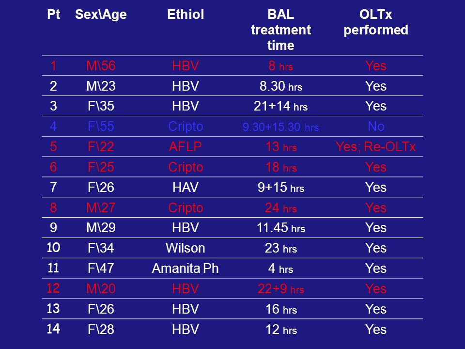 Pt Sex\Age Ethiol BAL treatment time OLTx performed