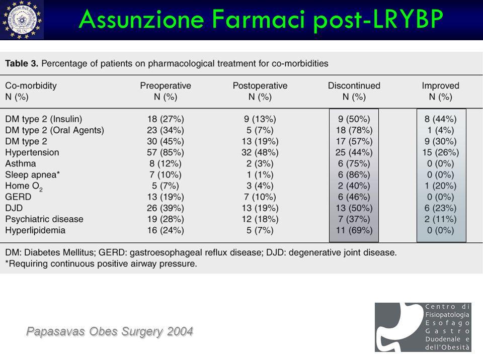 Assunzione Farmaci post-LRYBP