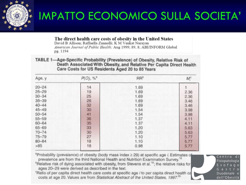 IMPATTO ECONOMICO SULLA SOCIETA'
