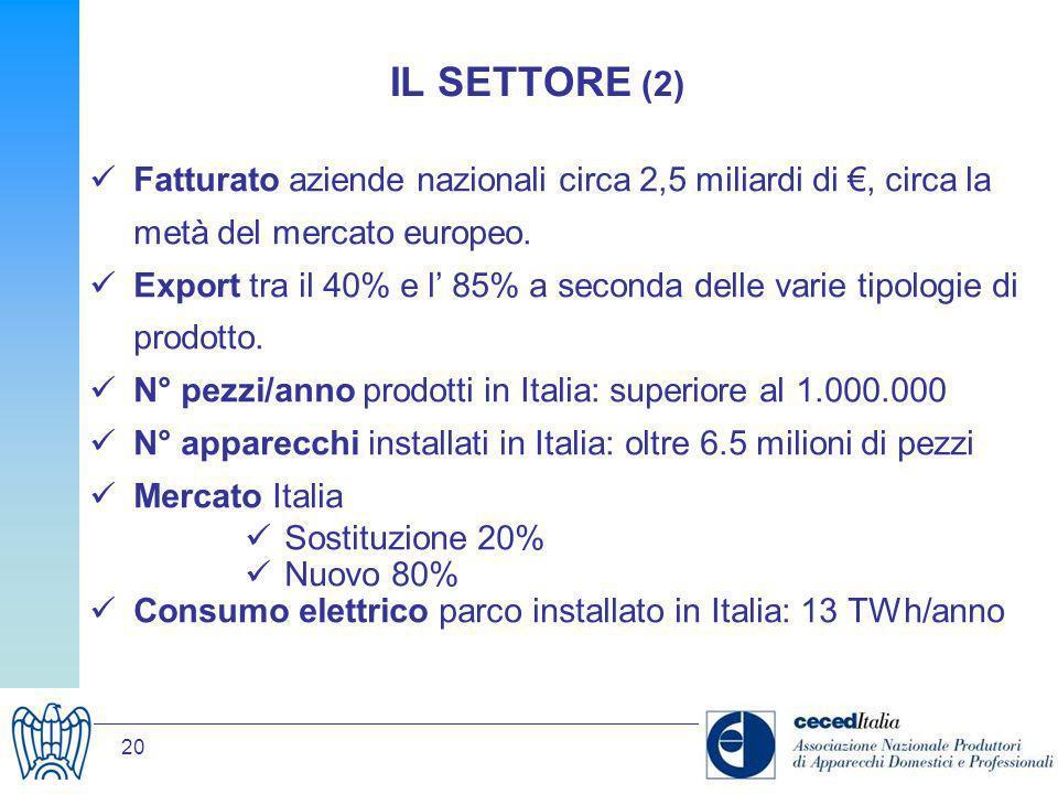 IL SETTORE (2) Fatturato aziende nazionali circa 2,5 miliardi di €, circa la metà del mercato europeo.