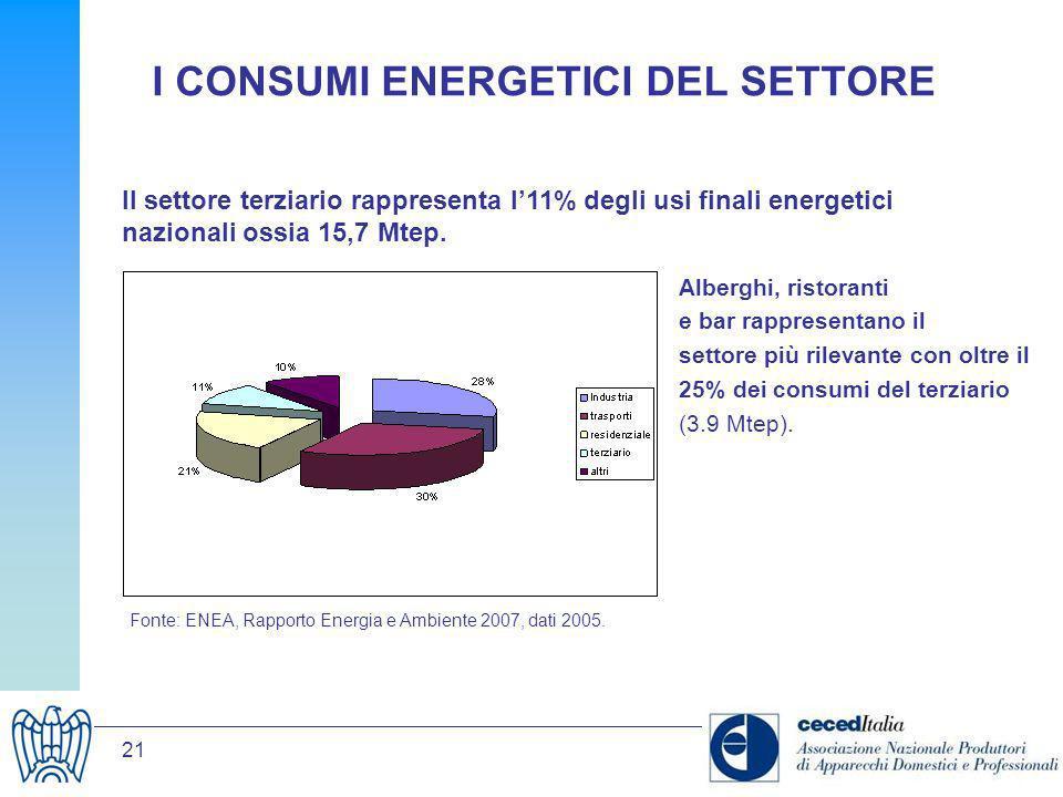 I CONSUMI ENERGETICI DEL SETTORE
