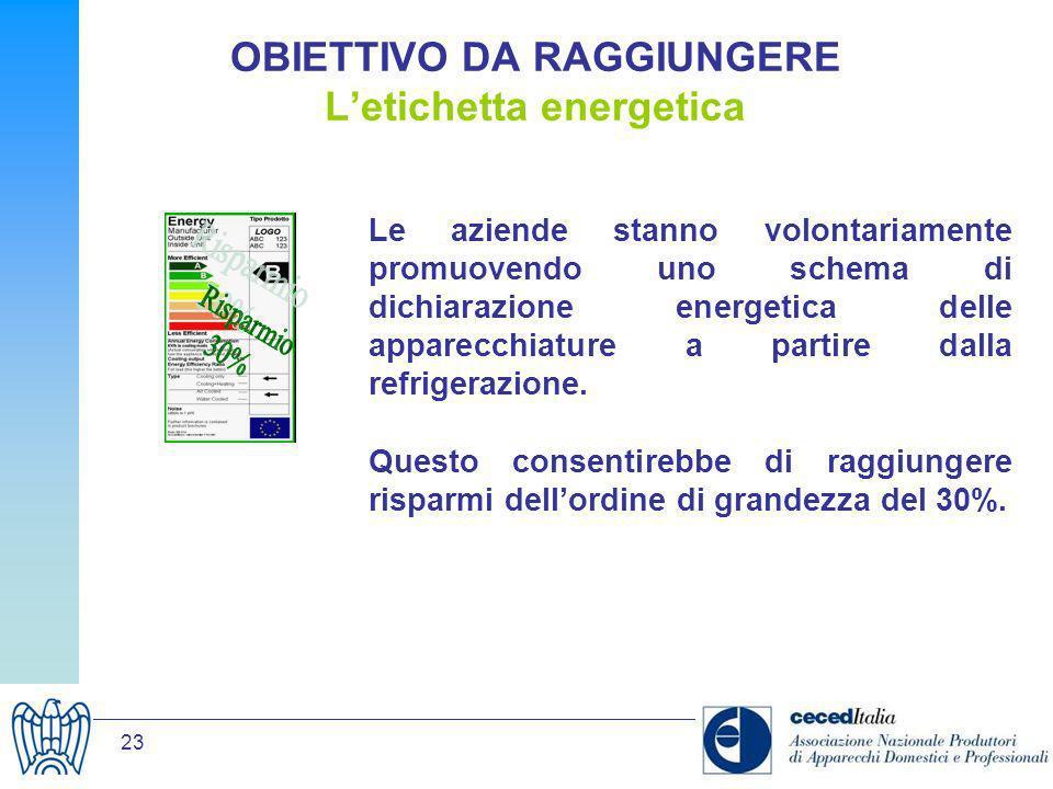 OBIETTIVO DA RAGGIUNGERE L'etichetta energetica