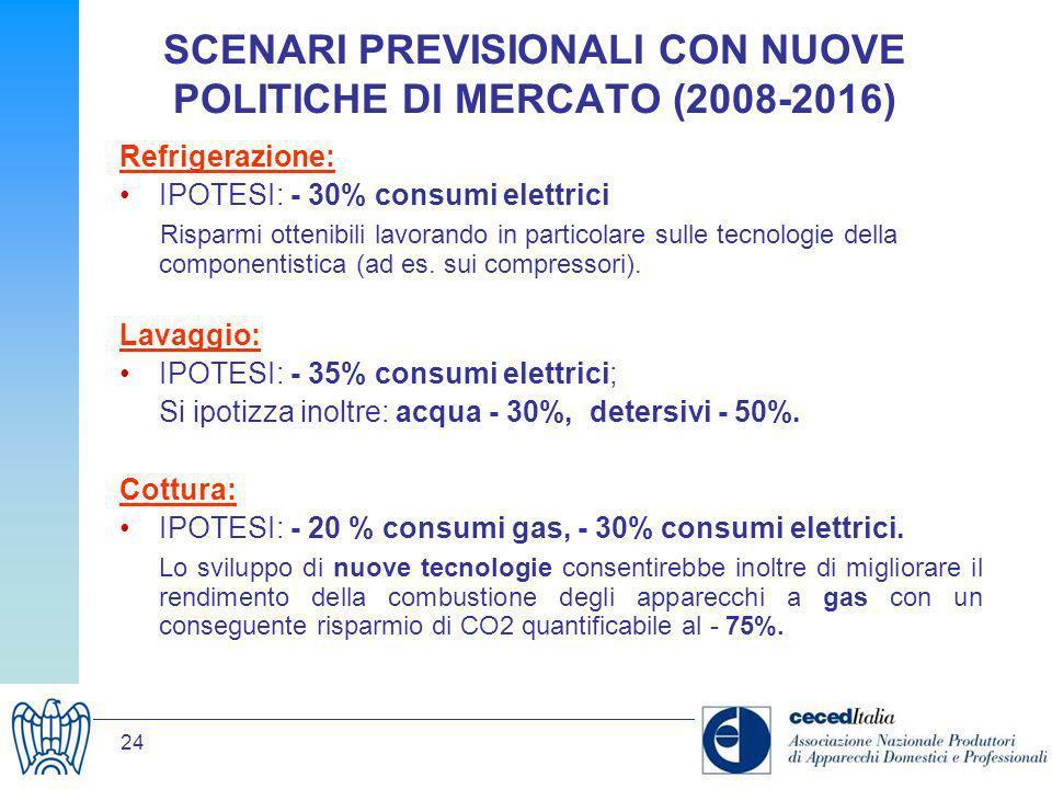 SCENARI PREVISIONALI CON NUOVE POLITICHE DI MERCATO (2008-2016)
