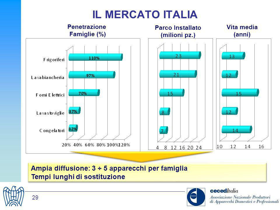 Penetrazione Famiglie (%) Parco Installato (milioni pz.)