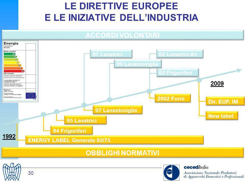 LE DIRETTIVE EUROPEE E LE INIZIATIVE DELL'INDUSTRIA