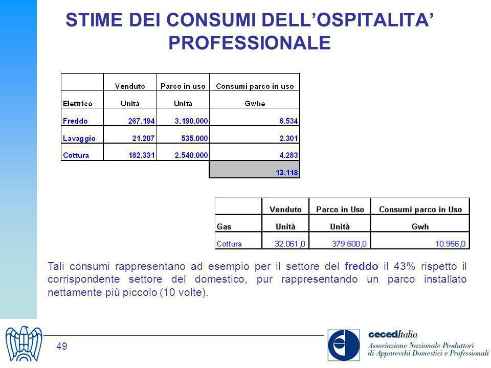 STIME DEI CONSUMI DELL'OSPITALITA' PROFESSIONALE