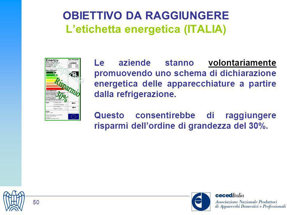 OBIETTIVO DA RAGGIUNGERE L'etichetta energetica (ITALIA)