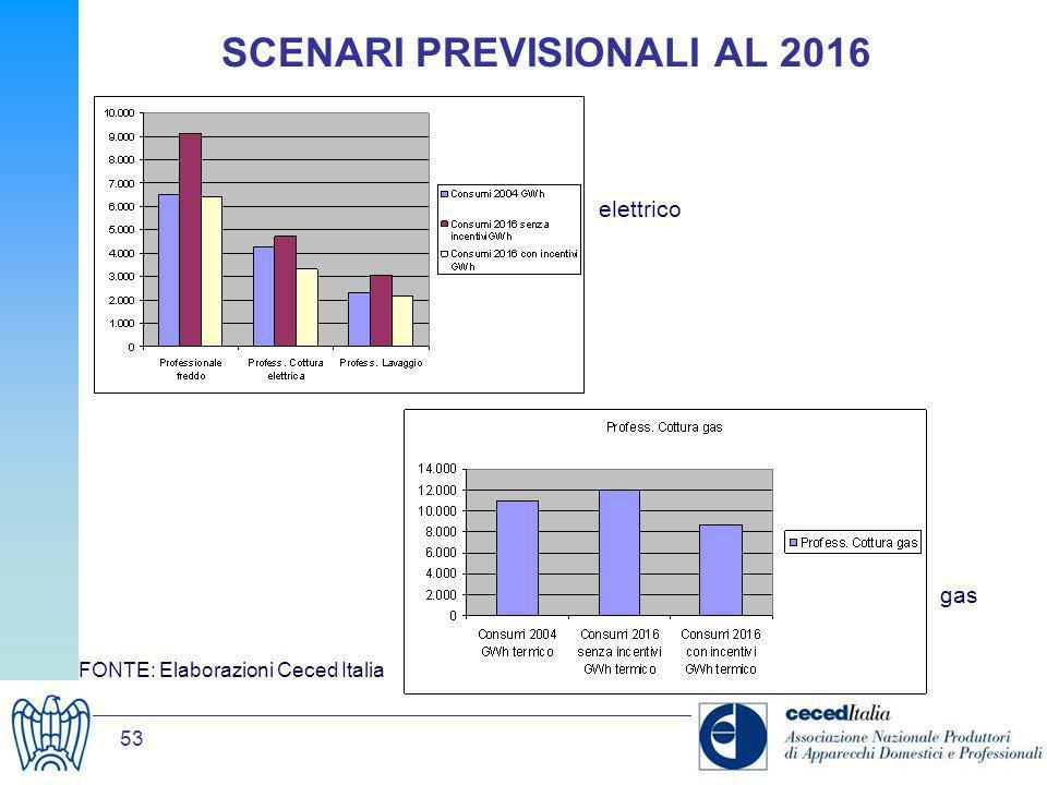 SCENARI PREVISIONALI AL 2016
