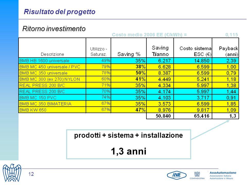 prodotti + sistema + installazione