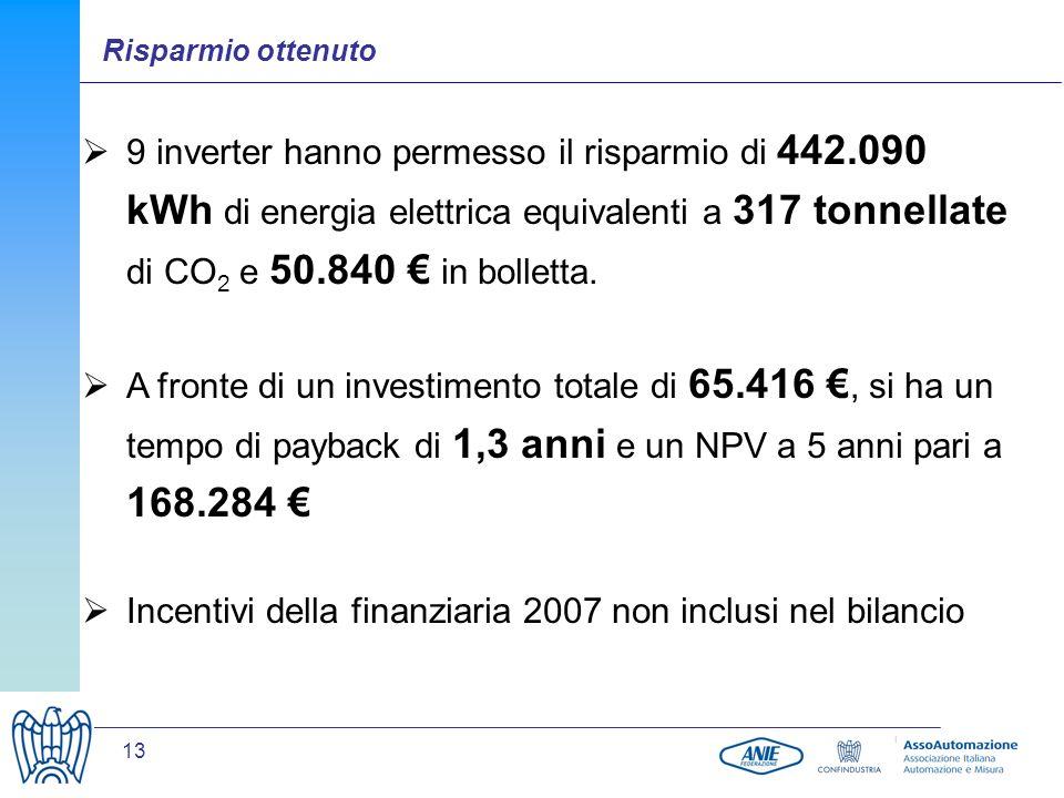 Incentivi della finanziaria 2007 non inclusi nel bilancio