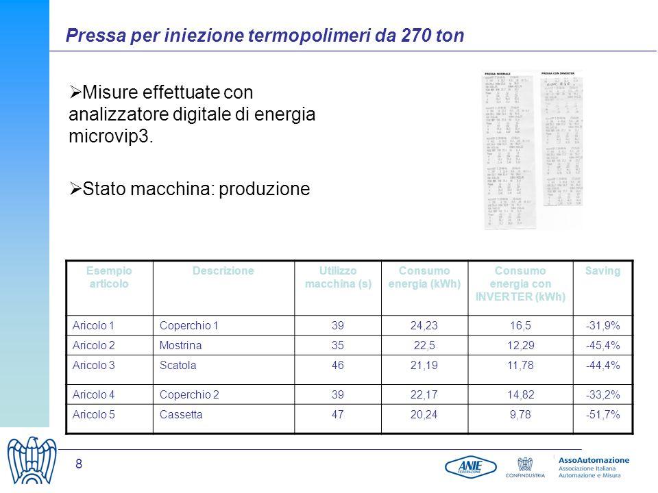 Consumo energia con INVERTER (kWh)