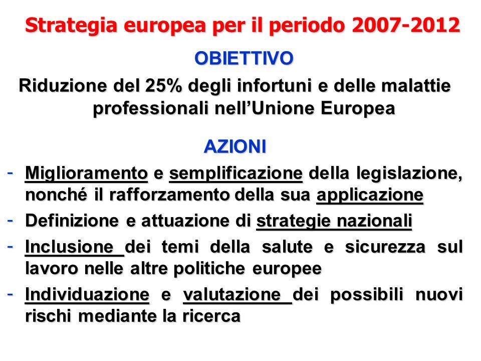 Strategia europea per il periodo 2007-2012